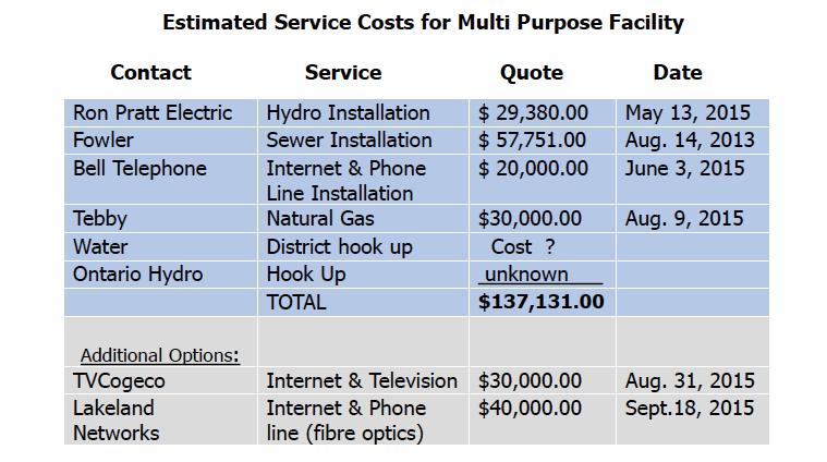 Curling club servicing estimate