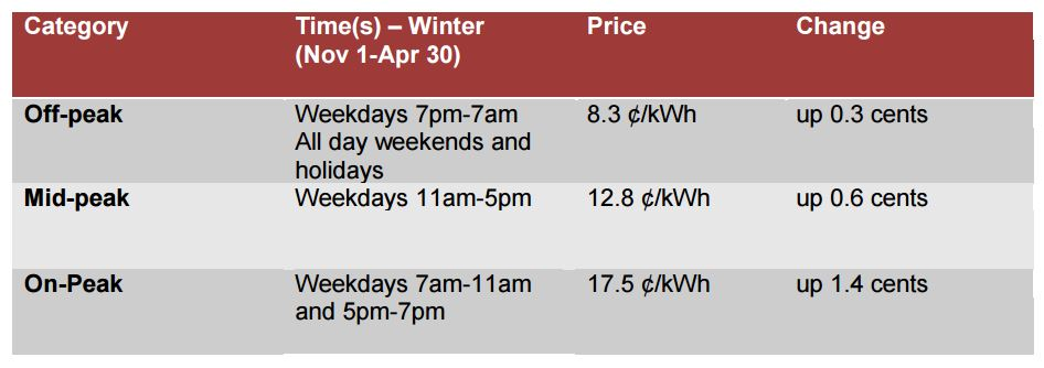 New winter electricity rates came into effect November 1, 2015
