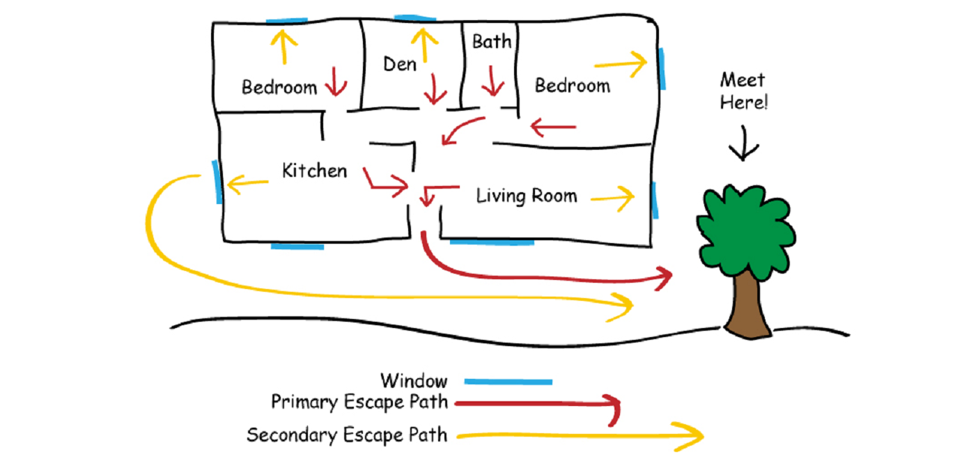 This family day ensure everyone in your home knows what for How to make a home fire escape plan