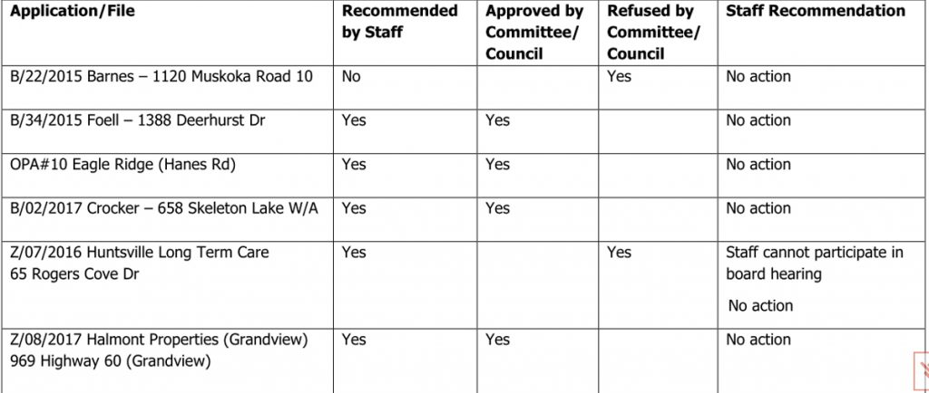appealing council da application decisions